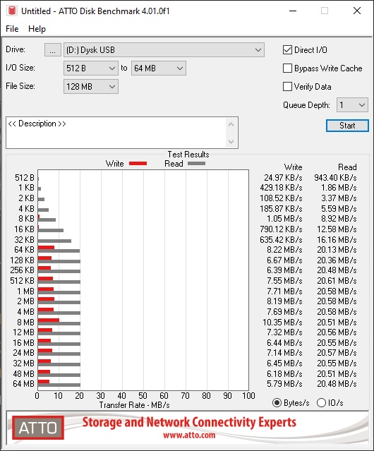 SanDisk Ultra 32GB benchmark data
