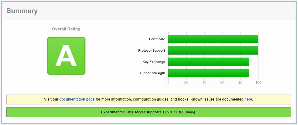 certificate score